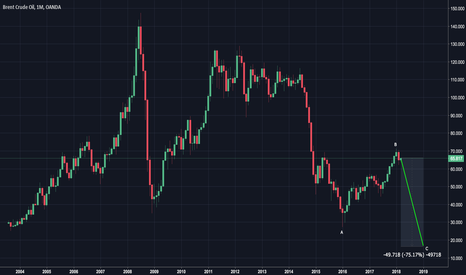 BCOUSD: Brent Crude Oil - minus 75% in 2018