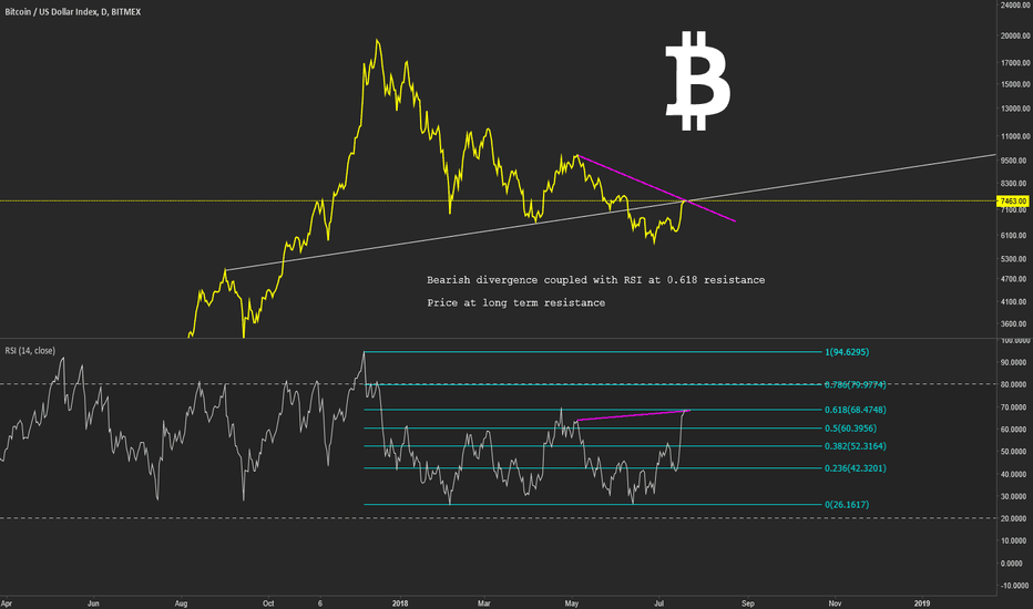 XBT: BTC - Daily bearish divergence + resistances = going short