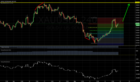 XAUUSD: GOLD LONG: 38.2% Fib, USD weakness