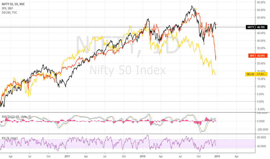 NIFTY: #SPX500 : #Nifty : #Ger30 - Global Sync About To Return !!