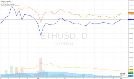 ETHUSD: ETH against ETC against (ETH+ETC) (corrected version)