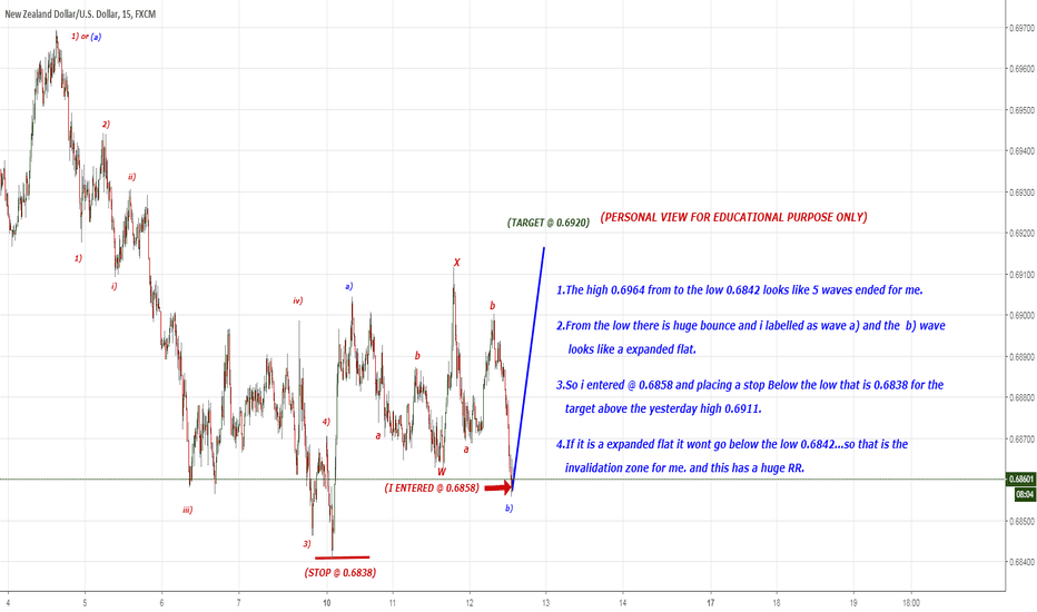 "NZDUSD: May be ""C"" wave to 0.6920 or above yesterdays high  end of b)"