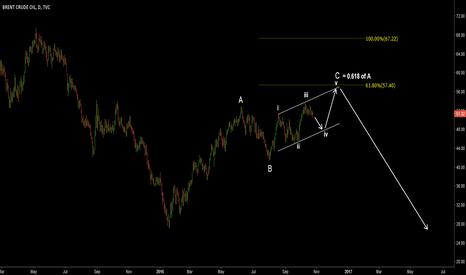 UKOIL: UKOIL (Brent crude). Alternative count. Ending diagonal