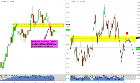 EURUSD: EURUSD early reversal sign? Videoanalysis attached!