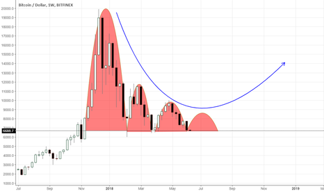 BTCUSD: Analysis for BTCUSD: a global view
