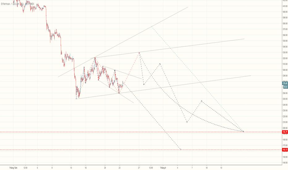 ETHUSD: ETH/USD  BẠN CHỌN 30%  HAY 1000% LỢI NHUẬN?