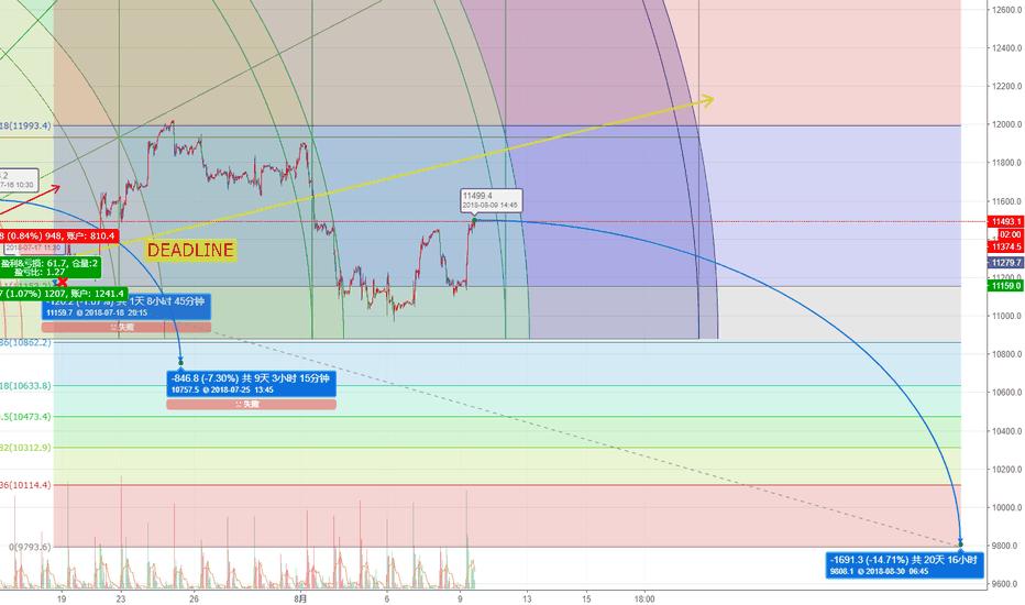CN50USD: more short