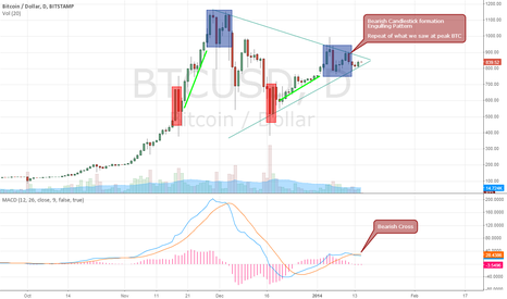 BTCUSD: Some signals that have me seeing short BTC