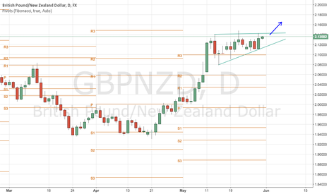 GBPNZD: GBPNZD formed ascending triangle