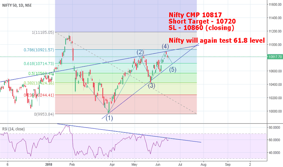 NIFTY: Nifty Short - Positional