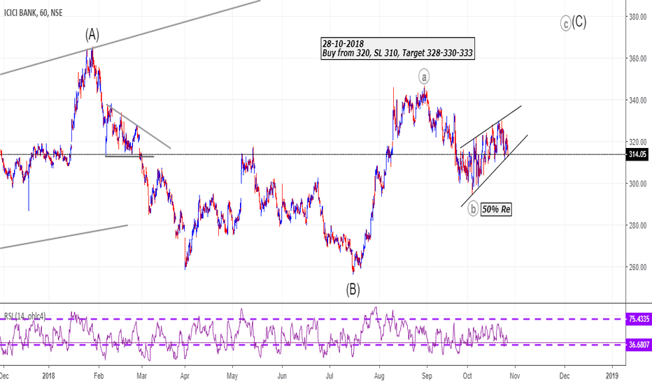 ICICIBANK: Go Long - Conditions Apply