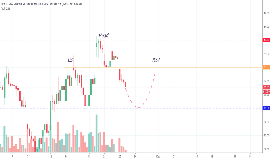 VXX: Another possible Head & Shoulder