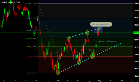 EURUSD: a good short opportunity here