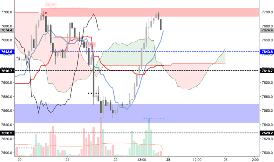 UK100GBP: Short FTSE