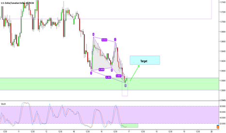 USDCAD: Nice short term trade on the USDCAD. Go long.