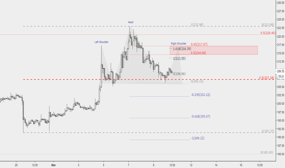 ETHUSD: Short in the red area.