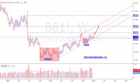 B61!: 英镑在通道底部再吸筹后上涨