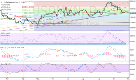 USDMXN: I still waiting for switch to long