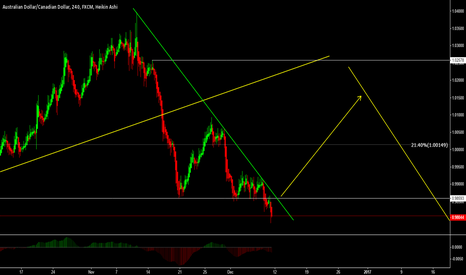 AUDCAD: AUDCAD - Buys may come in to play