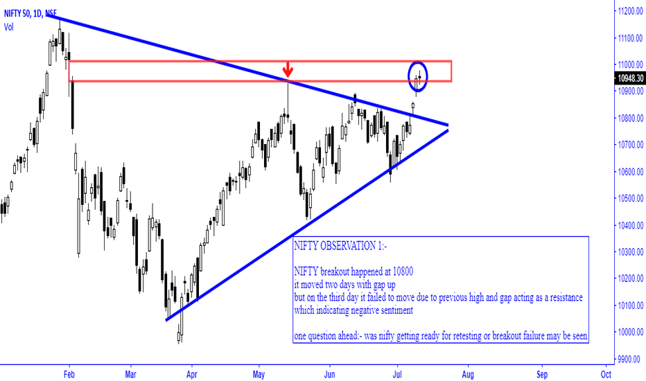 NIFTY: NIFTY OBSERVATION 1:-