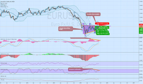 EURUSD: EURUSD Divergence/Rising wedge on weekly timeframe