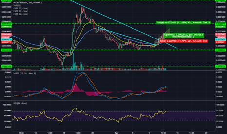 ICXBTC:  Set up for breakout - EMA Crossing