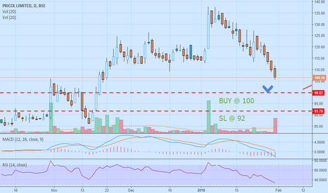 PRICOLLTD: PRICOLLTD: Investment Idea positional