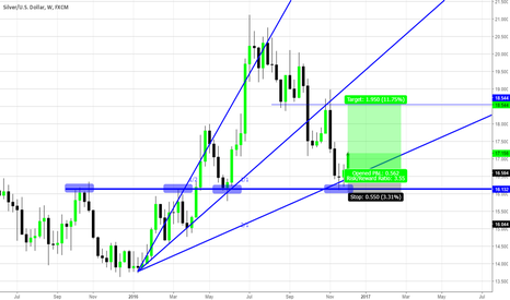XAGUSD: Silver: Weekly Long Opportunity