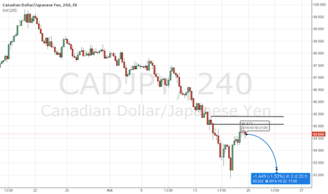CADJPY: Cj Sell view