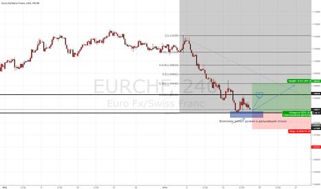 EURCHF: EURCHF