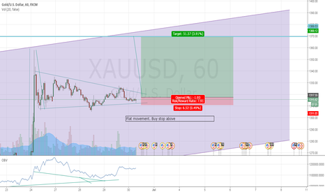 XAUUSD: Gold - reaching the hight it should have