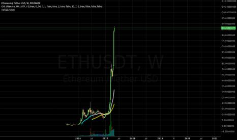 ETHUSDT: Do Not Buy ETH