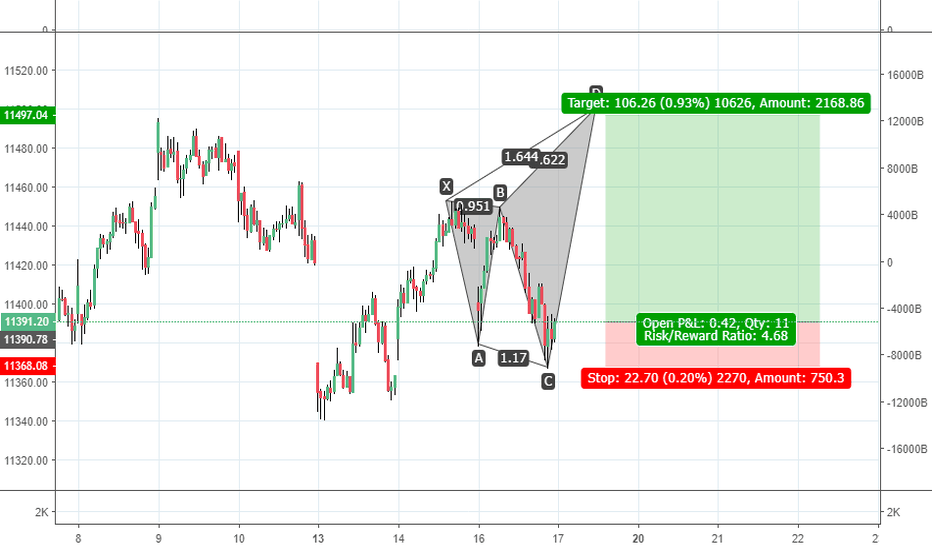 NIFTY: shark pattern possible