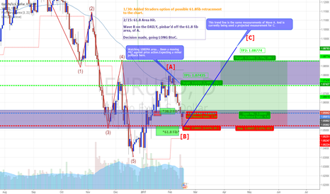 EURUSD: EU B to C on the Daily
