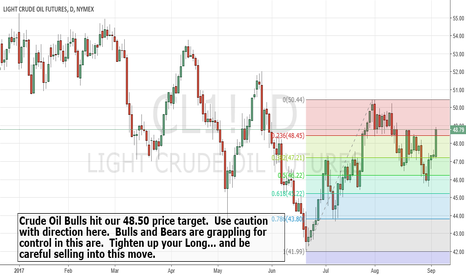 CL1!: $CrudeOil Bulls
