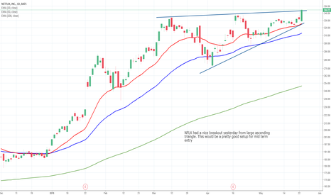 NFLX: NFLX Daily Chart Analysis - 24th May