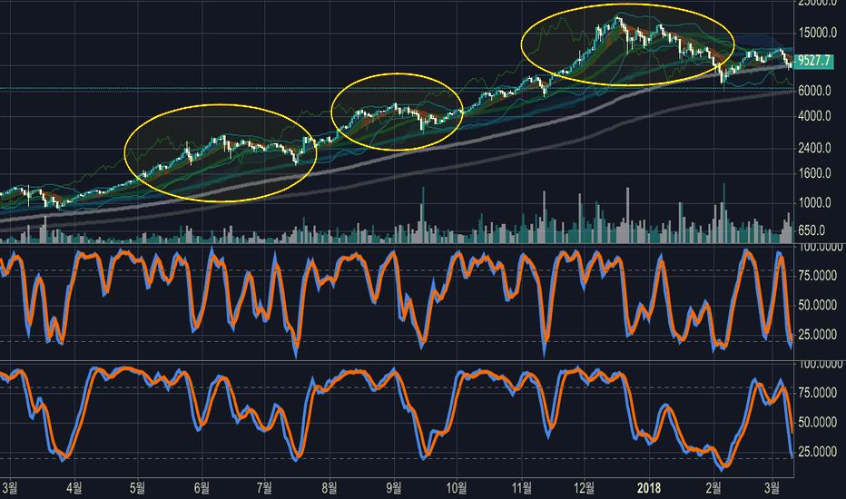 BTCUSD: [증시분석] S&P500의 흐름과 비트코인의 과거 흐름 (앞으로 미국증시는 어떻게 흐를까?)