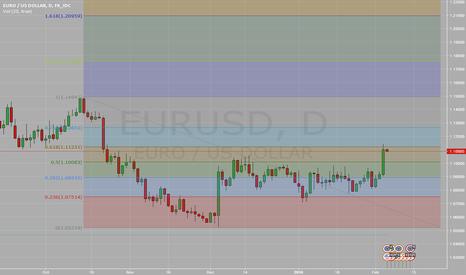 EURUSD: EURUSD 61.8 Retrace - Short?