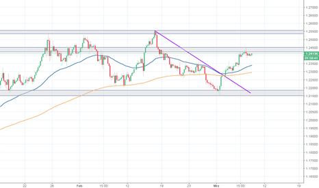 EURUSD: EUR/USD - 1.2500 nochmal greifbar?