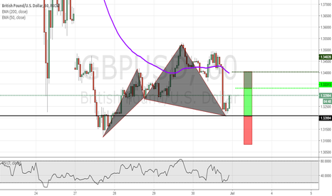 GBPUSD: Cypher Pattern (completed) GBPUSD