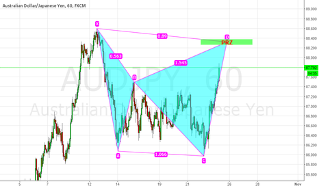 AUDJPY: AUDJPY BEARISH BAT