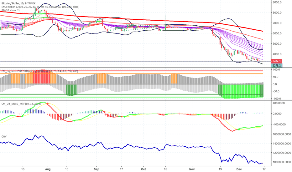 BTCUSD: BTCUSD bottom may be in according to CM TOPS-BOTTOMS