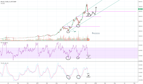 BTCUSD: Cant agree with the current holdup. its was not the bottom.
