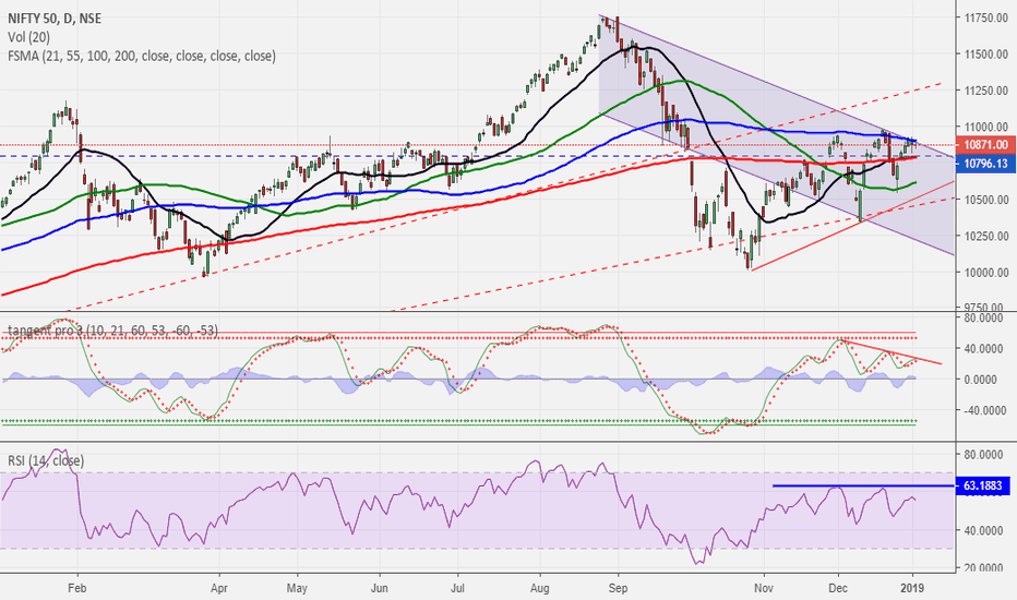 NIFTY: NIFTY..and its affair with the 100 dma