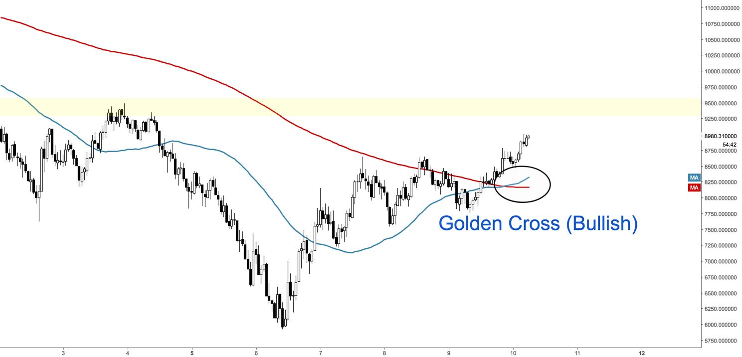 Golden Cross Forex | Forex Ea Coder