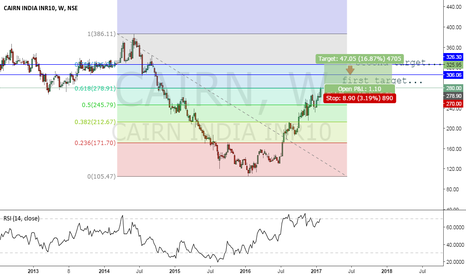 CAIRN: CAIRN INDIA LONG SETUP