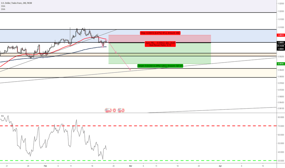 USDCHF: usdchf short after multiple successful longs