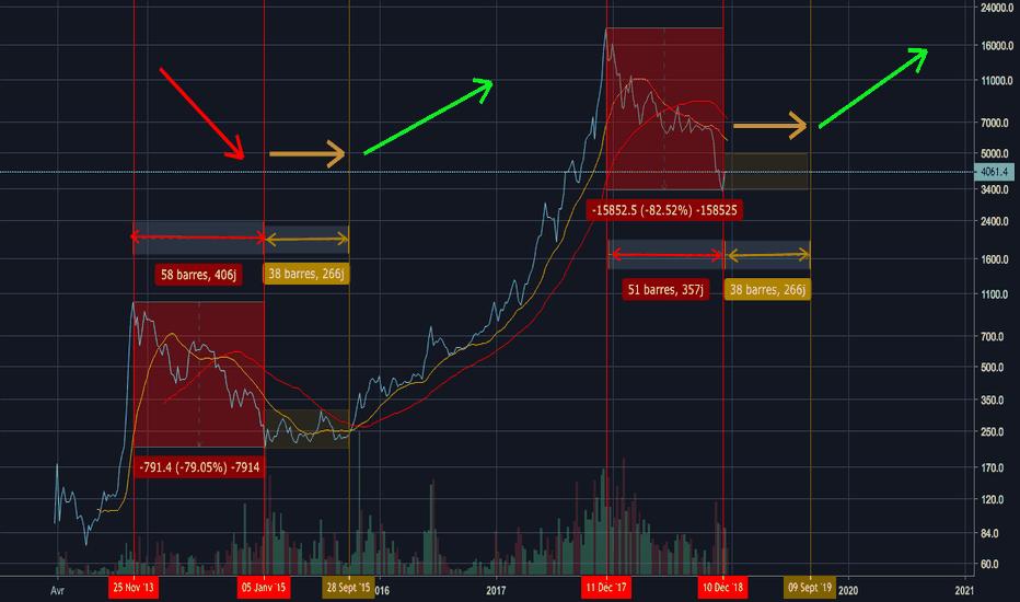 BTCUSD: BTC/USD : L'histoire se répète sans cesse?