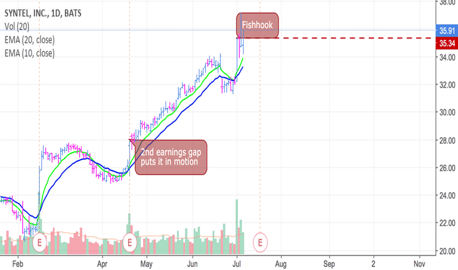 SYNT: $Study - often the 2nd gap that puts a stock in motion -Like it