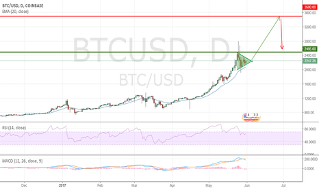 BTCUSD: New bullrun start in few days up to 3000/3500USD
